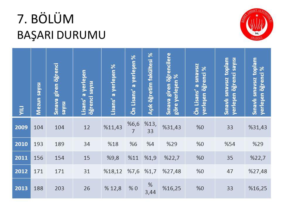 7. BÖLÜM BAŞARI DURUMU YILI Mezun sayısı Sınava giren öğrenci sayısı Lisans' a yerleşen öğrenci sayısı Lisans' a yerleşen % Ön Lisans' a yerleşen % Aç