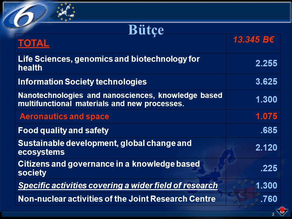 32 Galileo Workprogramme Research Domains: Applications & services User segment Standardisation and certification Deployment of local components Research Objectives: Develop applications and services making use of satellite positioning, navigation and timing infrastructures.