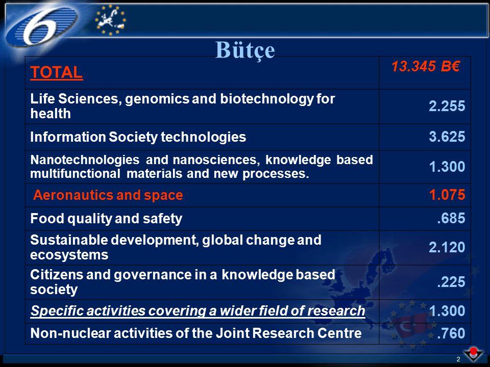 1 Thematic Area 4 Aeronautics and Space İrfan S. Atatekin Ulusal İrtibat Noktası