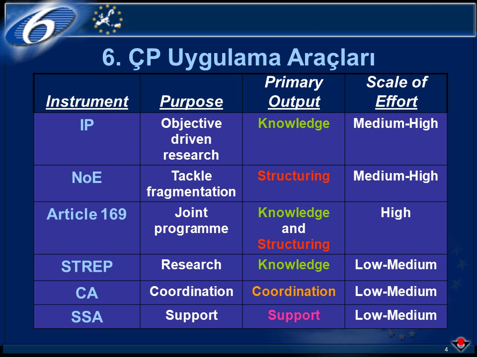 4 InstrumentPurpose Primary Output Scale of Effort IP Objective driven research KnowledgeMedium-High NoE Tackle fragmentation StructuringMedium-High Article 169 Joint programme Knowledge and Structuring High STREP ResearchKnowledgeLow-Medium CA Coordination Low-Medium SSA Support Low-Medium 6.