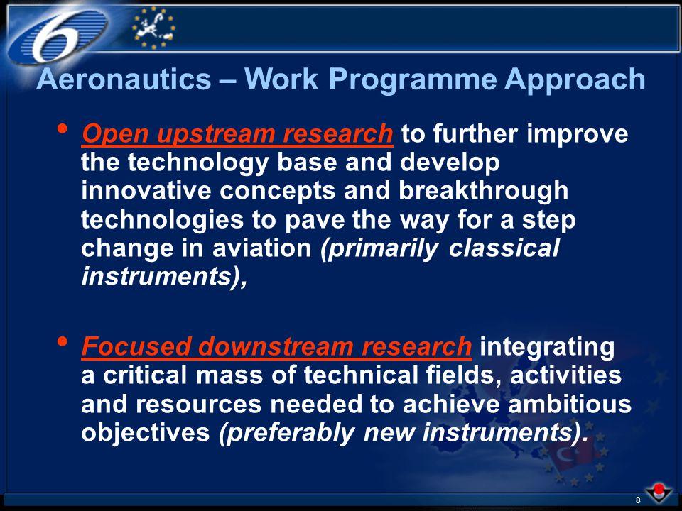 28 FP6 Tentative Call Plan & Budget for Aeronautics 20032004 2005 2002 12 / 2002 First Call € 255 Mio 11 / 2003 Second Call € 210 Mio 11 / 2004 Third Call € 225 Mio