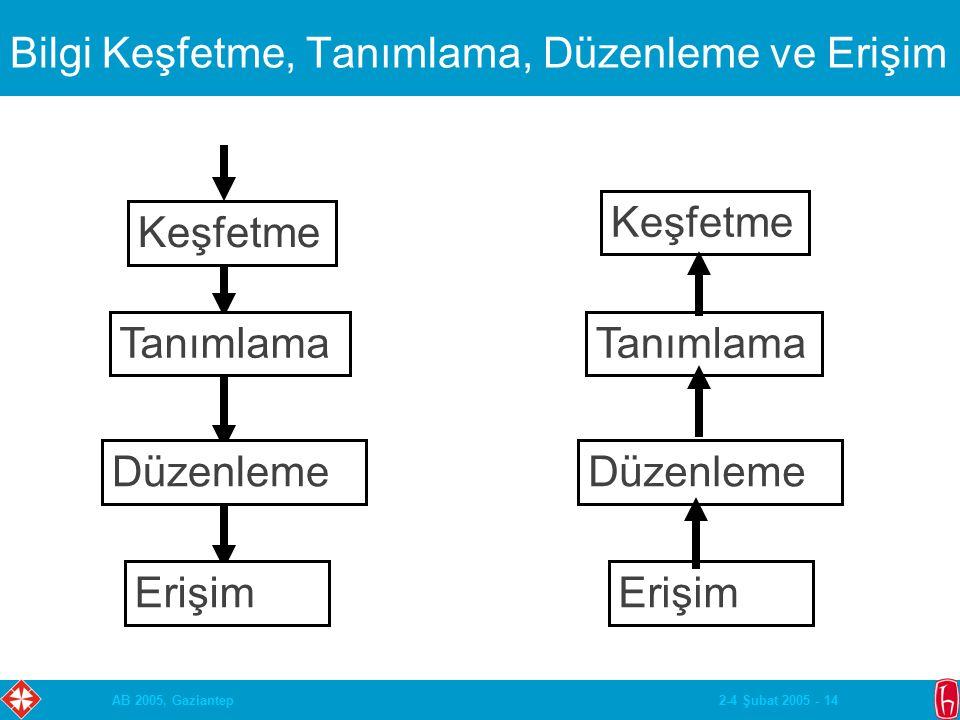 2-4 Şubat 2005 - 14AB 2005, Gaziantep Bilgi Keşfetme, Tanımlama, Düzenleme ve Erişim Erişim Düzenleme Tanımlama Keşfetme Tanımlama Düzenleme Erişim