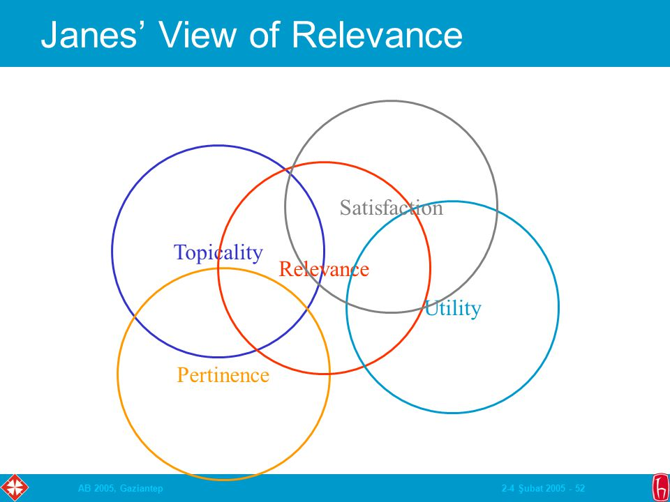 2-4 Şubat 2005 - 52AB 2005, Gaziantep Janes' View of Relevance Topicality Pertinence Relevance Utility Satisfaction