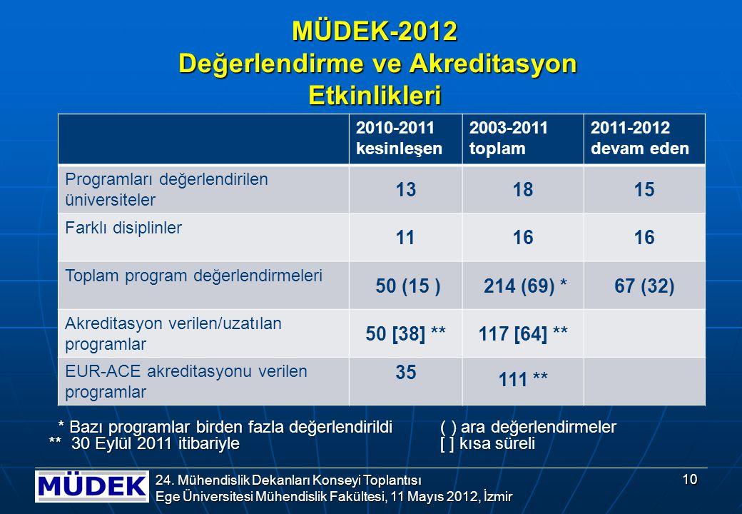 MÜDEK-2012 Değerlendirme ve Akreditasyon Etkinlikleri 2010-2011 kesinleşen 2003-2011 toplam 2011-2012 devam eden Programları değerlendirilen üniversiteler 131815 Farklı disiplinler 1116 Toplam program değerlendirmeleri 50 (15 ) 214 (69) *67 (32) Akreditasyon verilen/uzatılan programlar 50 [38] **117 [64] ** EUR-ACE akreditasyonu verilen programlar 35 111 ** * Bazı programlar birden fazla değerlendirildi * Bazı programlar birden fazla değerlendirildi ** 30 Eylül 2011 itibariyle ( ) ara değerlendirmeler [ ] kısa süreli 10 24.