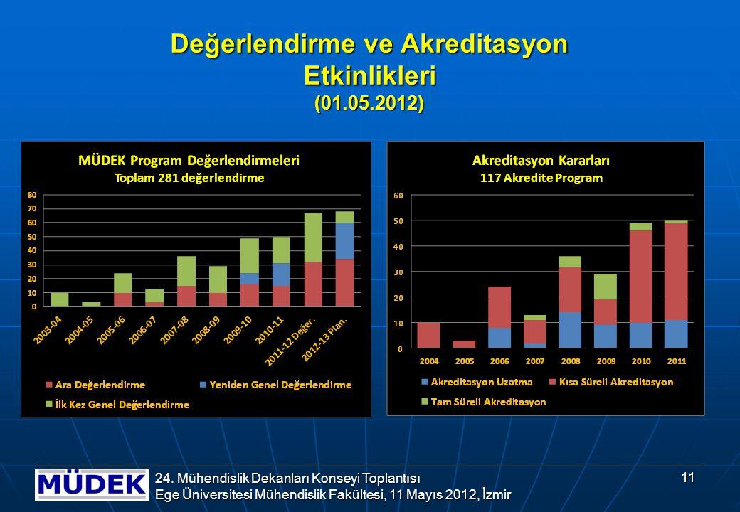 Değerlendirme ve Akreditasyon Etkinlikleri (01.05.2012) 11 24.