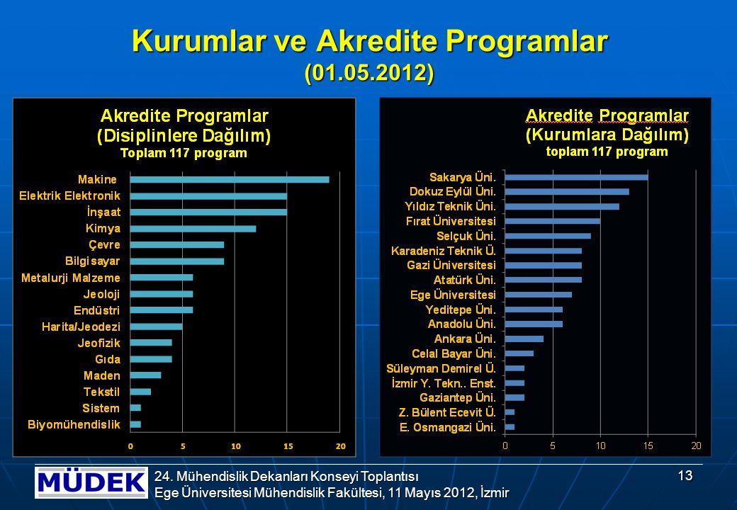 Kurumlar ve Akredite Programlar (01.05.2012) 13 24.