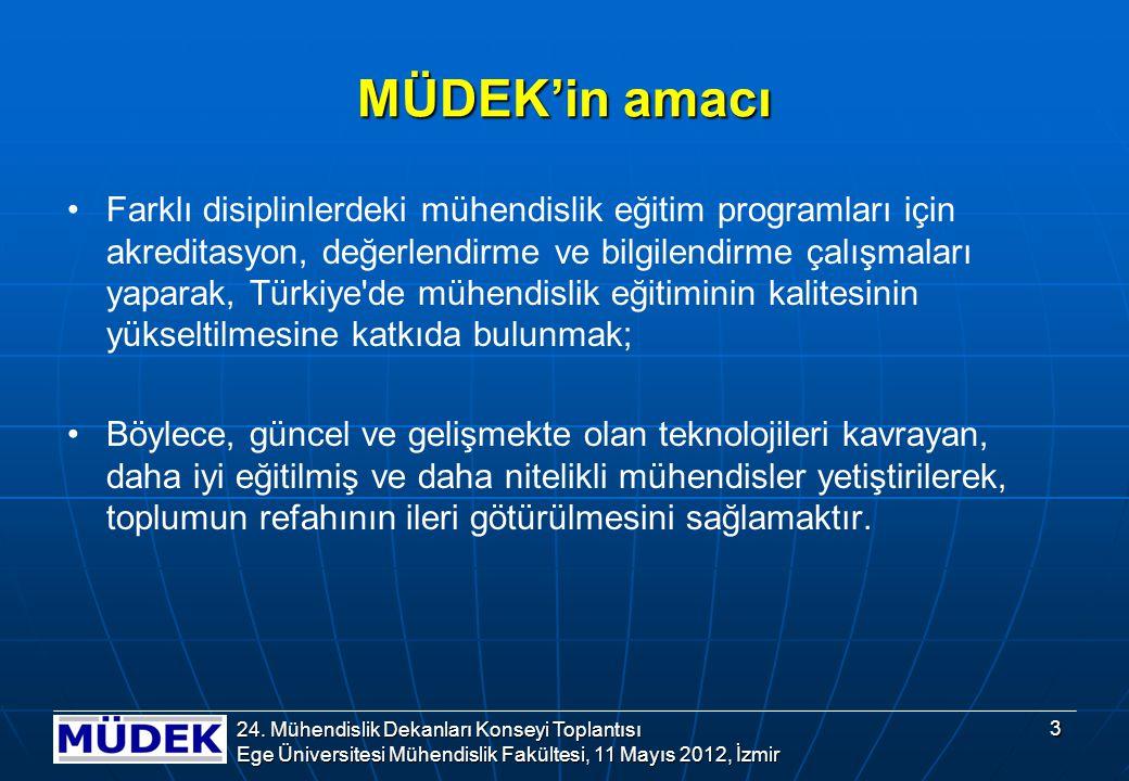 MÜDEK'in amacı Farklı disiplinlerdeki mühendislik eğitim programları için akreditasyon, değerlendirme ve bilgilendirme çalışmaları yaparak, Türkiye de mühendislik eğitiminin kalitesinin yükseltilmesine katkıda bulunmak; Böylece, güncel ve gelişmekte olan teknolojileri kavrayan, daha iyi eğitilmiş ve daha nitelikli mühendisler yetiştirilerek, toplumun refahının ileri götürülmesini sağlamaktır.