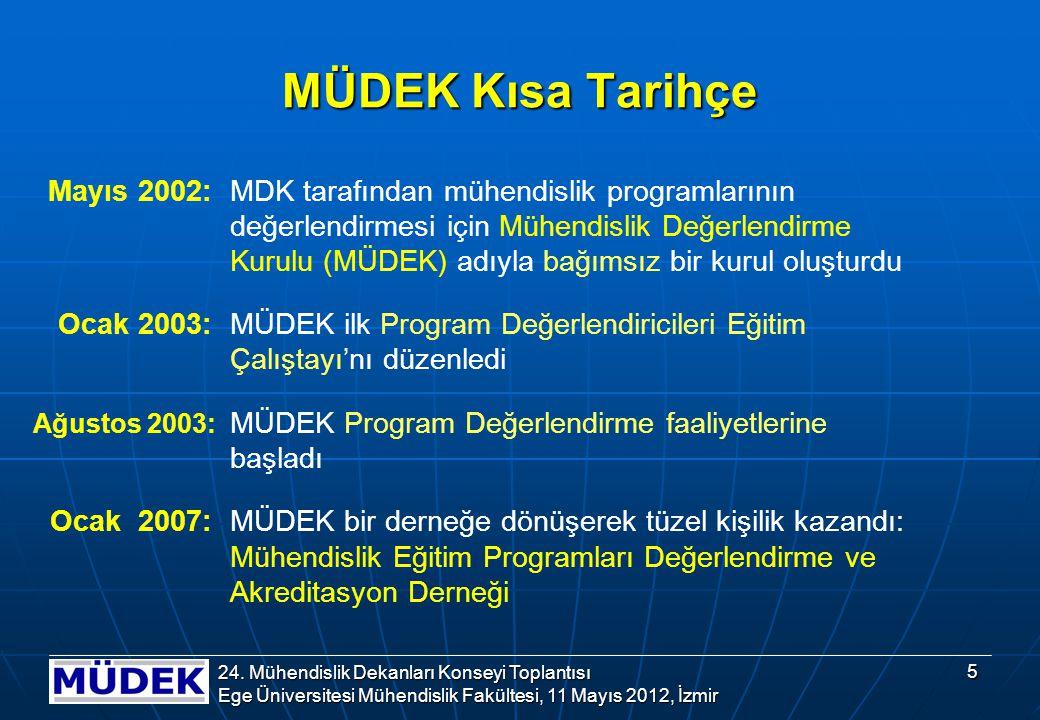 MÜDEK Kısa Tarihçe Mayıs 2002: MDK tarafından mühendislik programlarının değerlendirmesi için Mühendislik Değerlendirme Kurulu (MÜDEK) adıyla bağımsız bir kurul oluşturdu Ocak 2003: MÜDEK ilk Program Değerlendiricileri Eğitim Çalıştayı'nı düzenledi Ağustos 2003: MÜDEK Program Değerlendirme faaliyetlerine başladı Ocak 2007: MÜDEK bir derneğe dönüşerek tüzel kişilik kazandı: Mühendislik Eğitim Programları Değerlendirme ve Akreditasyon Derneği 5 24.