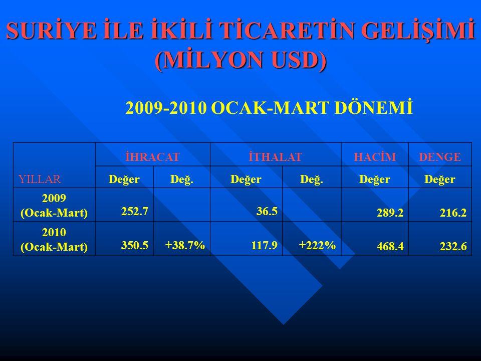 SURİYE İLE İKİLİ TİCARETİN GELİŞİMİ (MİLYON USD) İHRACATİTHALATHACİMDENGE YILLARDeğerDeğ.DeğerDeğ.Değer 2009 (Ocak-Mart) 252.7 36.5 289.2216.2 2010 (O