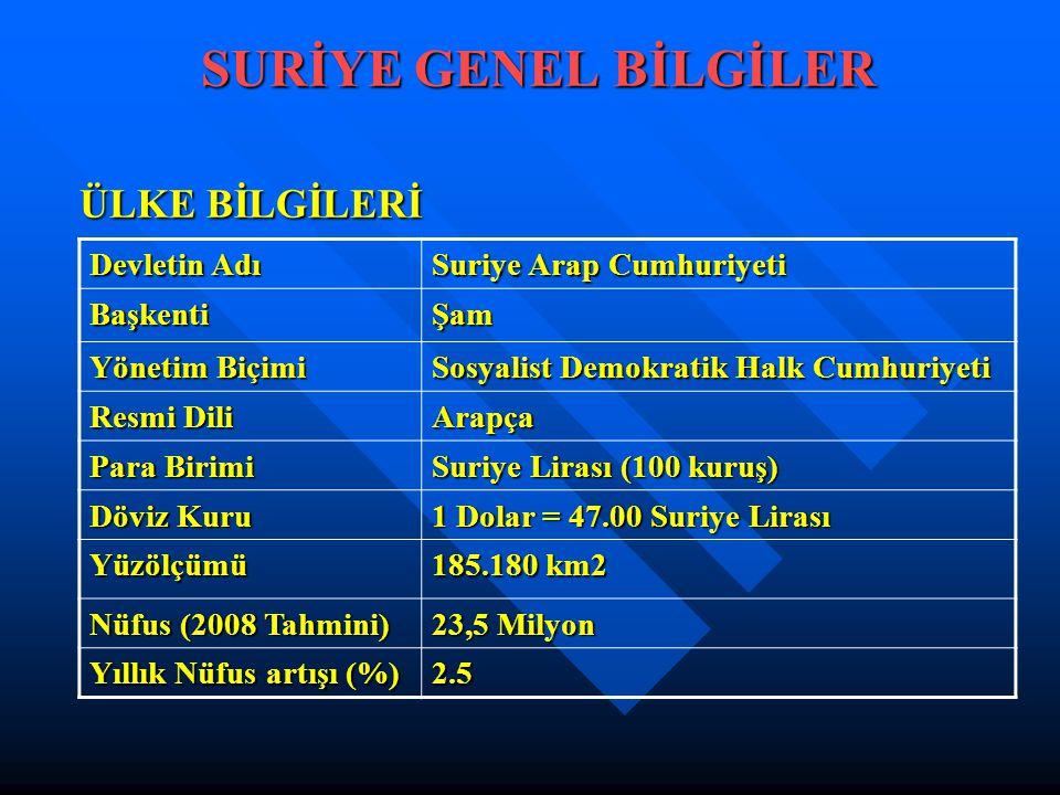 TÜRKİYE-SURİYE İKİLİ TİCARET