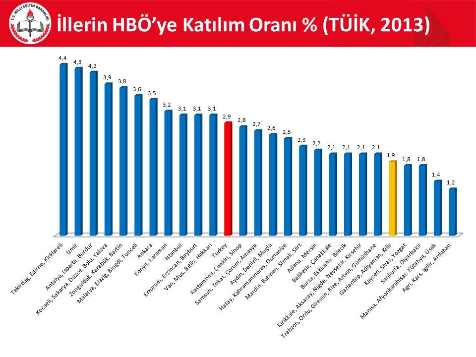 İllerin HBÖ'ye Katılım Oranı % (TÜİK, 2013)