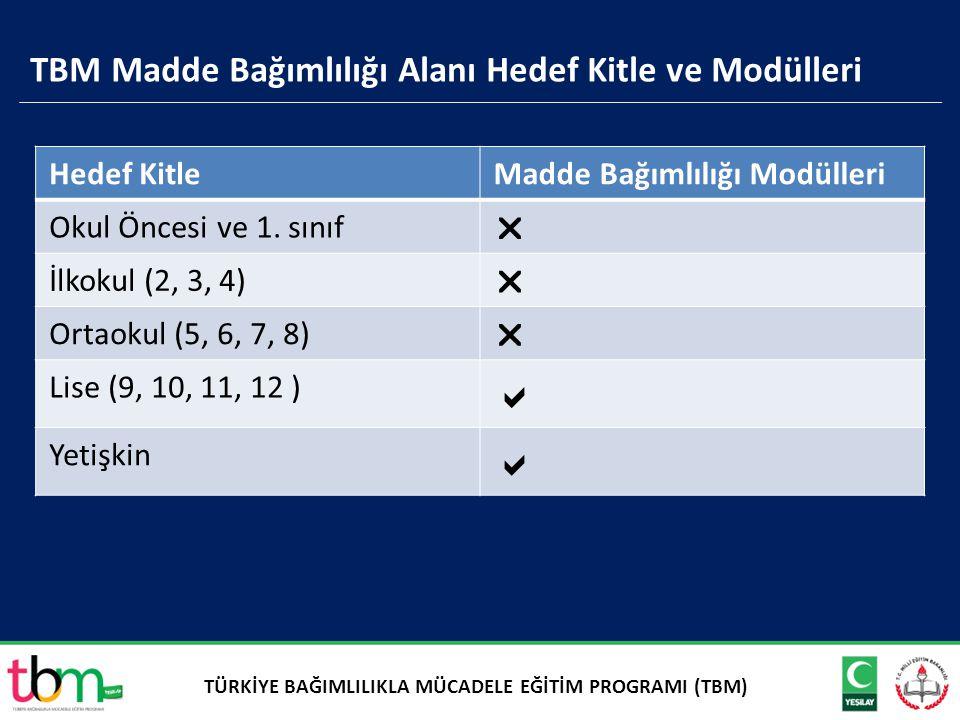 TBM Madde Bağımlılığı Alanı Hedef Kitle ve Modülleri Hedef KitleMadde Bağımlılığı Modülleri Okul Öncesi ve 1. sınıf  İlkokul (2, 3, 4)  Ortaokul (5,