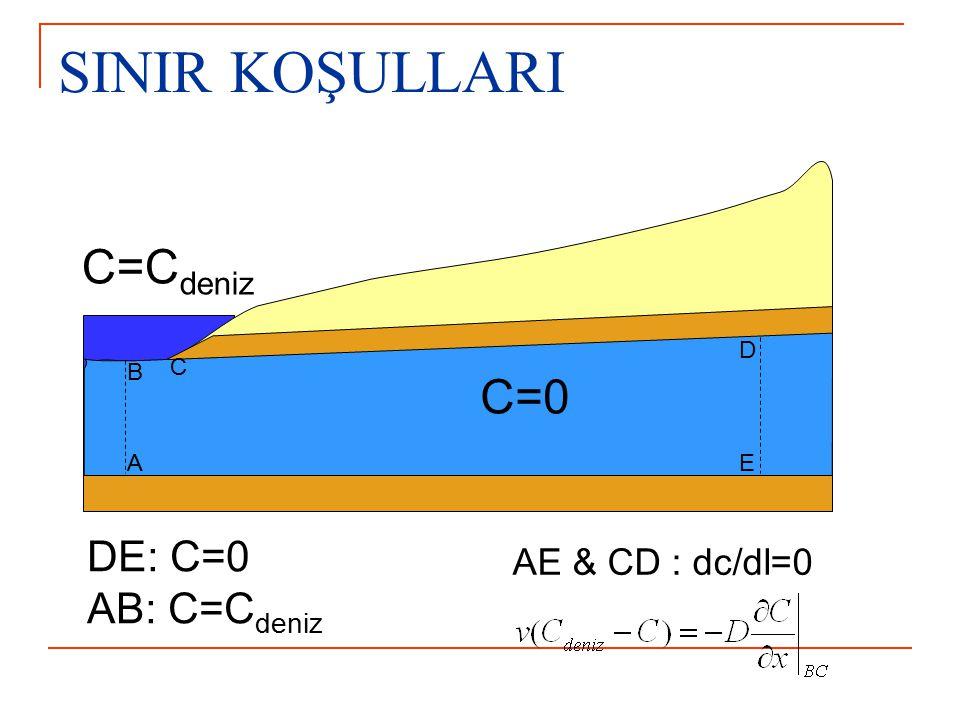 SINIR KOŞULLARI C=C deniz C=0 A B C D E DE: C=0 AB: C=C deniz AE & CD : dc/dl=0