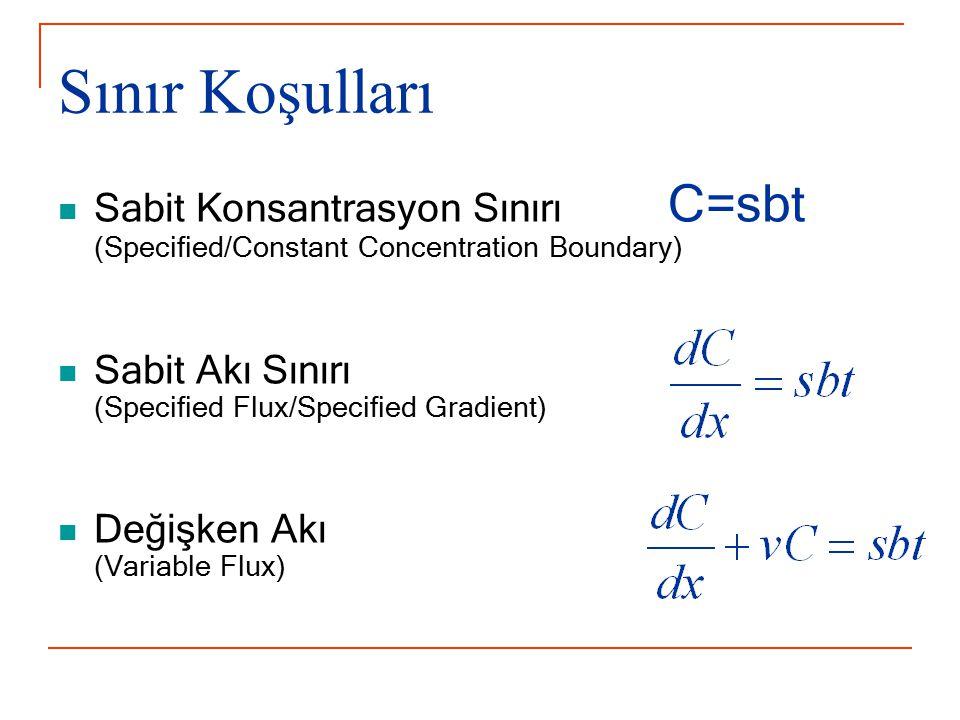 Sınır Koşulları Sabit Konsantrasyon Sınırı C=sbt (Specified/Constant Concentration Boundary) Sabit Akı Sınırı (Specified Flux/Specified Gradient) Deği