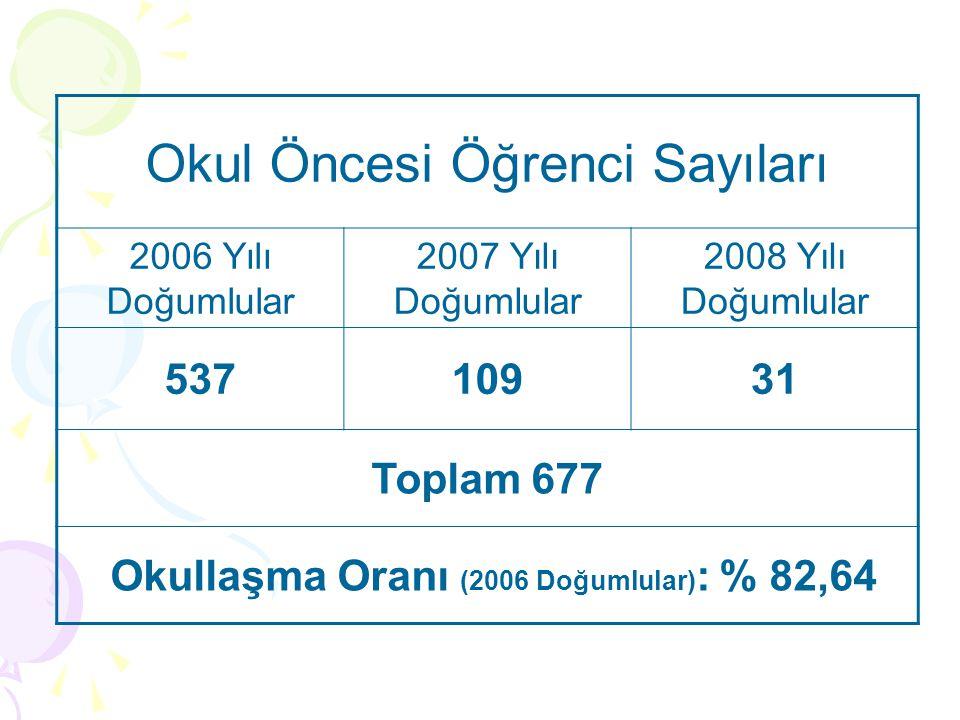 Okul Öncesi Öğrenci Sayıları 2006 Yılı Doğumlular 2007 Yılı Doğumlular 2008 Yılı Doğumlular 53710931 Toplam 677 Okullaşma Oranı (2006 Doğumlular) : %