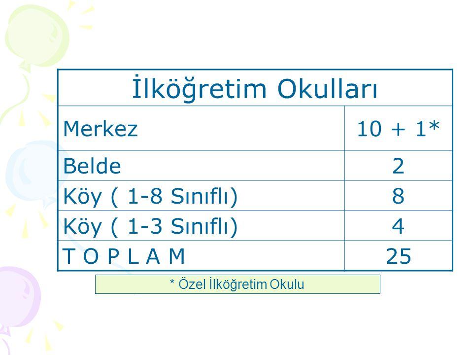 İlköğretim Okulları Merkez10 + 1* Belde2 Köy ( 1-8 Sınıflı)8 Köy ( 1-3 Sınıflı)4 T O P L A M25 * Özel İlköğretim Okulu