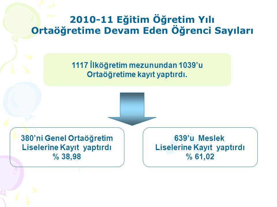 1117 İlköğretim mezunundan 1039'u Ortaöğretime kayıt yaptırdı. 380'ni Genel Ortaöğretim Liselerine Kayıt yaptırdı % 38,98 639'u Meslek Liselerine Kayı
