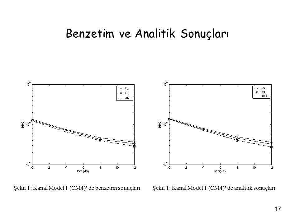 17 Benzetim ve Analitik Sonuçları Şekil 1: Kanal Model 1 (CM4)' de benzetim sonuçlarıŞekil 1: Kanal Model 1 (CM4)' de analitik sonuçları
