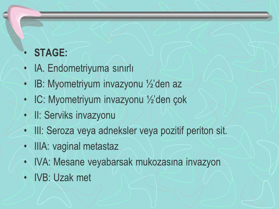 STAGE: IA. Endometriyuma sınırlı IB: Myometriyum invazyonu ½'den az IC: Myometriyum invazyonu ½'den çok II: Serviks invazyonu III: Seroza veya adneksl