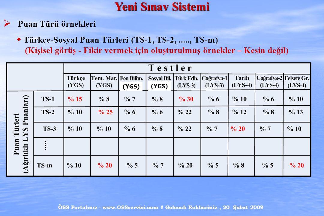 ÖSS Portalınız - www.OSSservisi.com # Gelecek Rehberiniz, 20 Şubat 2009 Yeni Sınav Sistemi  Puan Türü örnekleri  Türkçe-Sosyal Puan Türleri (TS-1, T