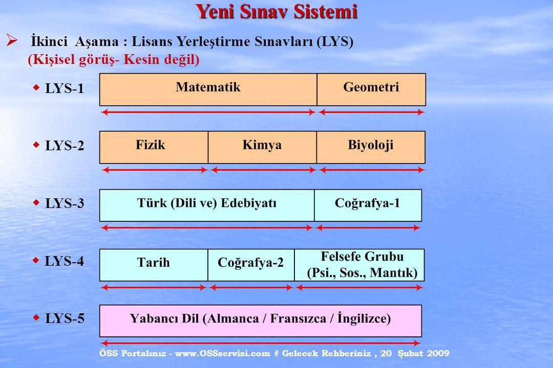 ÖSS Portalınız - www.OSSservisi.com # Gelecek Rehberiniz, 20 Şubat 2009 Yeni Sınav Sistemi  İkinci Aşama : Lisans Yerleştirme Sınavları (LYS) (Kişisel görüş- Kesin değil)  LYS-1  LYS-2  LYS-3  LYS-4  LYS-5