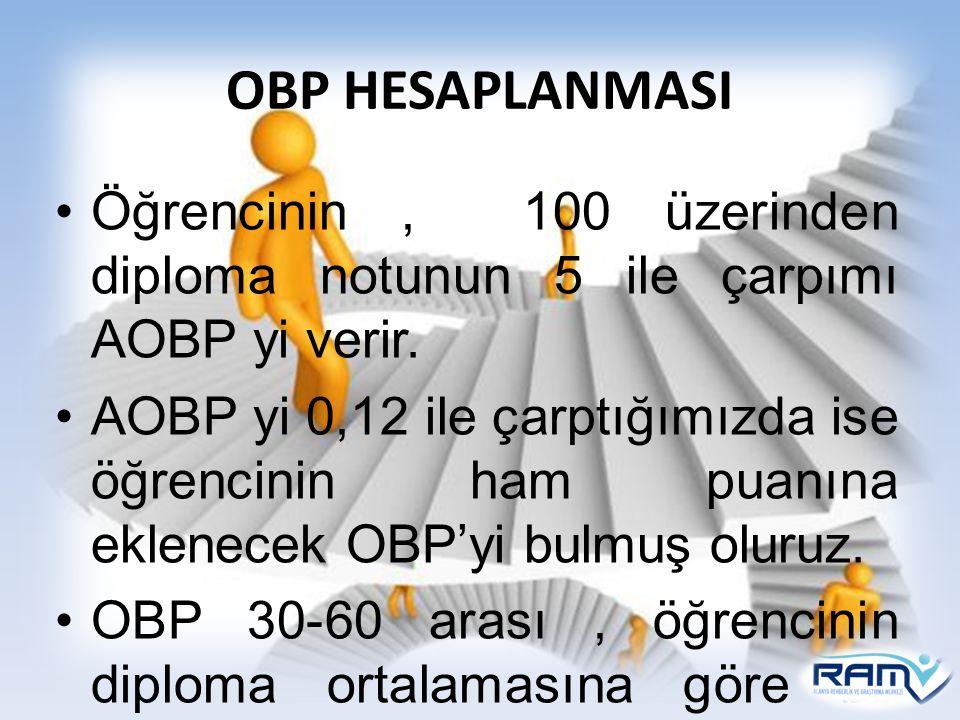 OBP HESAPLANMASI Öğrencinin, 100 üzerinden diploma notunun 5 ile çarpımı AOBP yi verir. AOBP yi 0,12 ile çarptığımızda ise öğrencinin ham puanına ekle