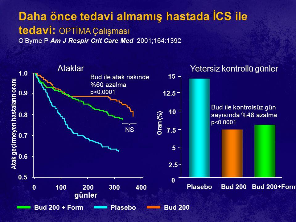 1.0 0.9 0.8 0.7 0.6 0.5 0100200300 Daha önce tedavi almamış hastada İCS ile tedavi: OPTİMA Çalışması O'Byrne P Am J Respir Crit Care Med 2001;164:1392