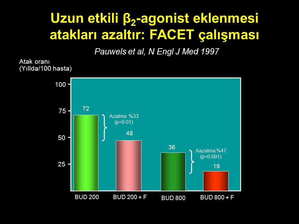 Atak oranı (Yıllda/100 hasta) BUD 200 BUD 800 BUD 200 + F BUD 800 + F 25 50 75 100 72 36 48 19 Azalma  %33 (p<0.01) Aazalma %47 (p<0.001) Uzun etkili