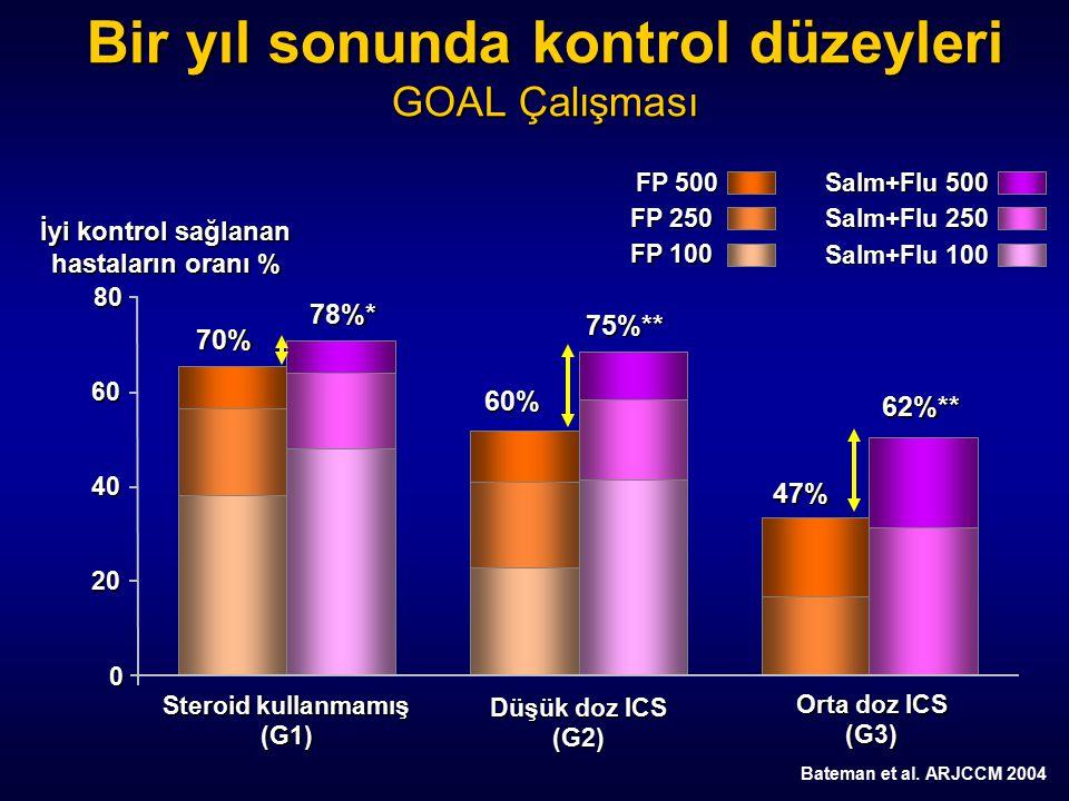 0 İyi kontrol sağlanan hastaların oranı % Salm+Flu 500 Salm+Flu 250 FP 500 FP 250 Salm+Flu 100 FP 100 20 80 40 60 Bir yıl sonunda kontrol düzeyleri GO