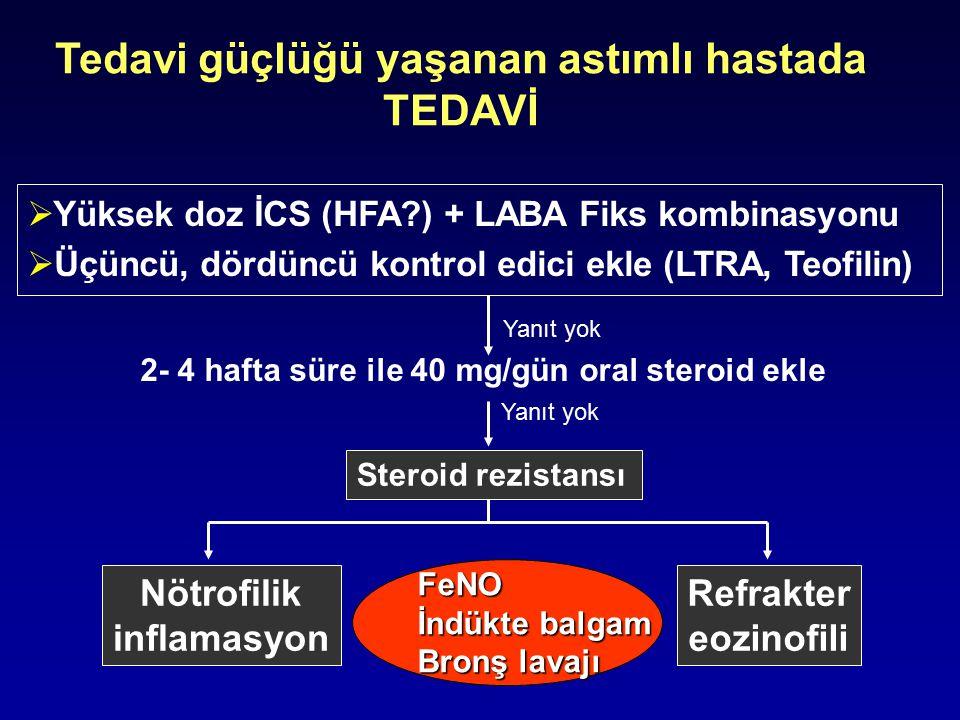 Tedavi güçlüğü yaşanan astımlı hastada TEDAVİ  Yüksek doz İCS (HFA?) + LABA Fiks kombinasyonu  Üçüncü, dördüncü kontrol edici ekle (LTRA, Teofilin)