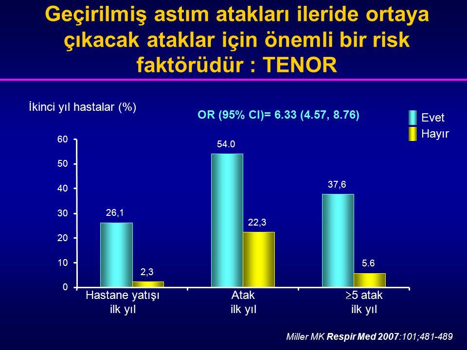 İkinci yıl hastalar (%) Geçirilmiş astım atakları ileride ortaya çıkacak ataklar için önemli bir risk faktörüdür : TENOR Hastane yatışıAtak  5 atak i