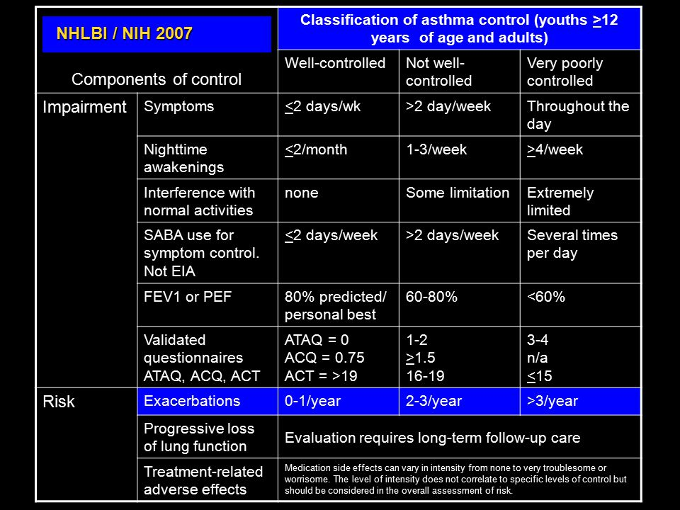 NHLBI / NIH 2007 Components of control Classification of asthma control (youths >12 years of age and adults) Well-controlledNot well- controlled Very poorly controlled Impairment Symptoms<2 days/wk>2 day/weekThroughout the day Nighttime awakenings <2/month1-3/week>4/week Interference with normal activities noneSome limitationExtremely limited SABA use for symptom control.