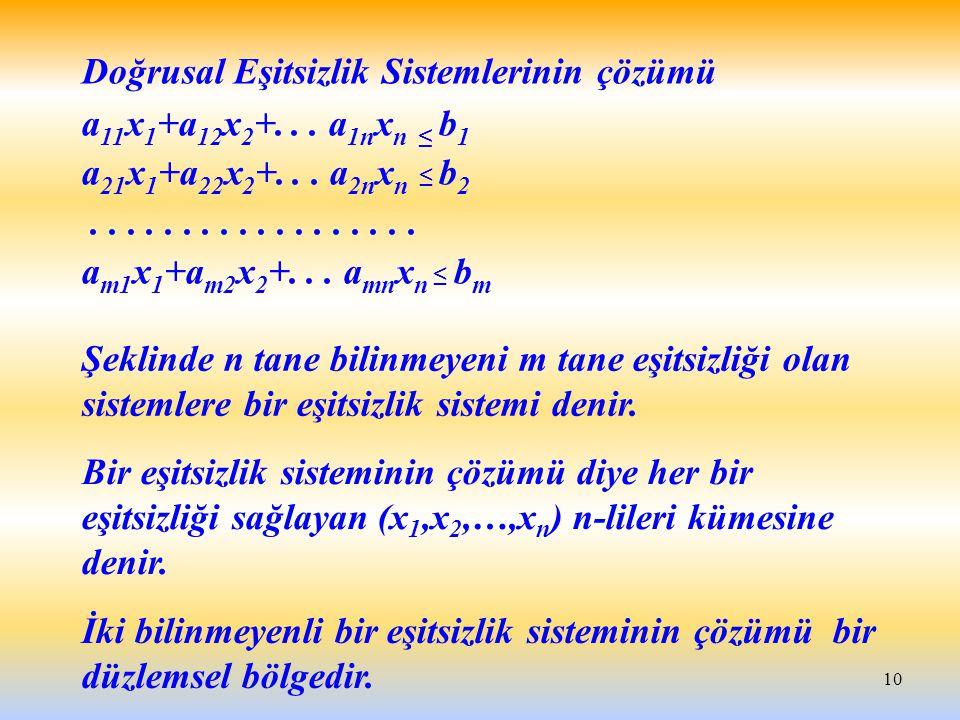 10 Doğrusal Eşitsizlik Sistemlerinin çözümü a 11 x 1 +a 12 x 2 +... a 1n x n ≤ b 1 a 21 x 1 +a 22 x 2 +... a 2n x n ≤ b 2.................. a m1 x 1 +