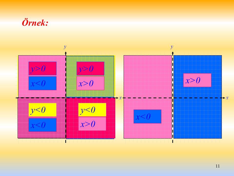 11 x y Örnek: x<0 x>0 x y y<0 x<0 x>0 y<0 x<0 y>0 x>0 y>0