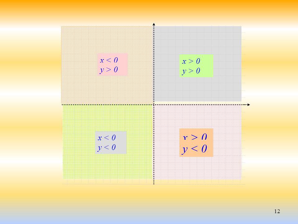 12 x > 0 y > 0 x < 0 y > 0 y < 0 x < 0 x > 0 y < 0