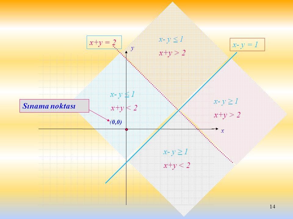 14 x y x+y = 2 x- y = 1 x+y > 2 x- y ≤ 1 x+y < 2 x- y ≤ 1 x+y < 2 x- y ≥ 1 x+y > 2 x- y ≥ 1 (0,0) Sınama noktası