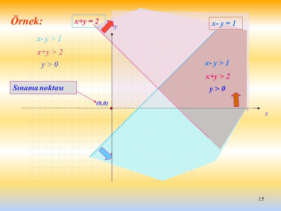 15 (0,0) Sınama noktası x y x+y = 2 x- y = 1 x+y > 2 x- y > 1 y > 0 x+y > 2 x- y > 1 y > 0 Örnek: