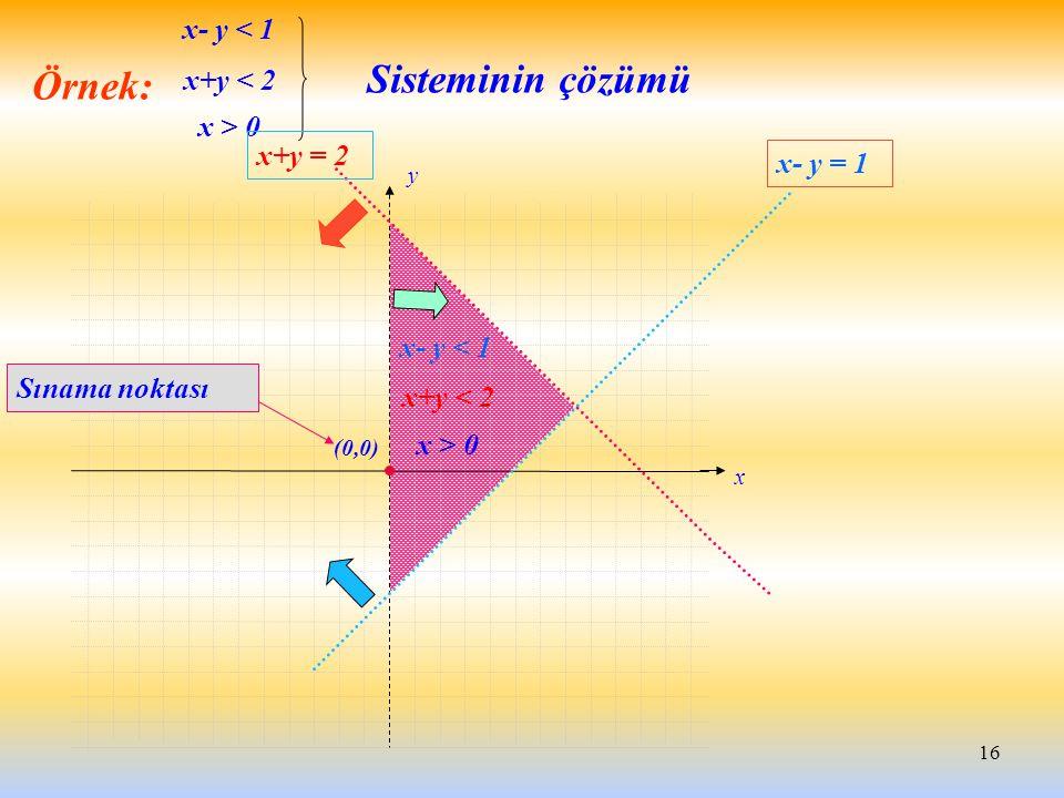 16 x+y < 2 x- y < 1 x > 0 Sisteminin çözümü x y x+y = 2 x- y = 1 Örnek: x+y < 2 x- y < 1 x > 0 (0,0) Sınama noktası
