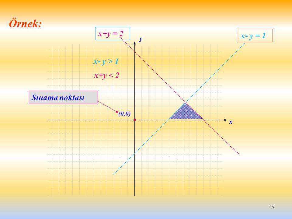 19 x+y < 2 x- y > 1 y > 0 x y x+y = 2 x- y = 1 (0,0) Sınama noktası Örnek: