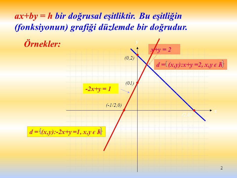 2 ax+by = h bir doğrusal eşitliktir. Bu eşitliğin (fonksiyonun) grafiği düzlemde bir doğrudur. Örnekler: y x x+y = 2 d = (x,y):x+y =2, x,y є R -2x+y =