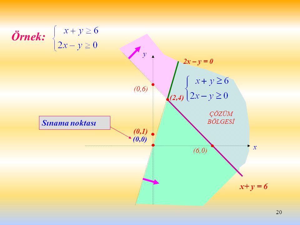 20 Örnek: Sınama noktası x+ y = 6 2x – y = 0 x y ÇÖZÜM BÖLGESİ (2,4) (0,6) (0,1) (0,0) (6,0)