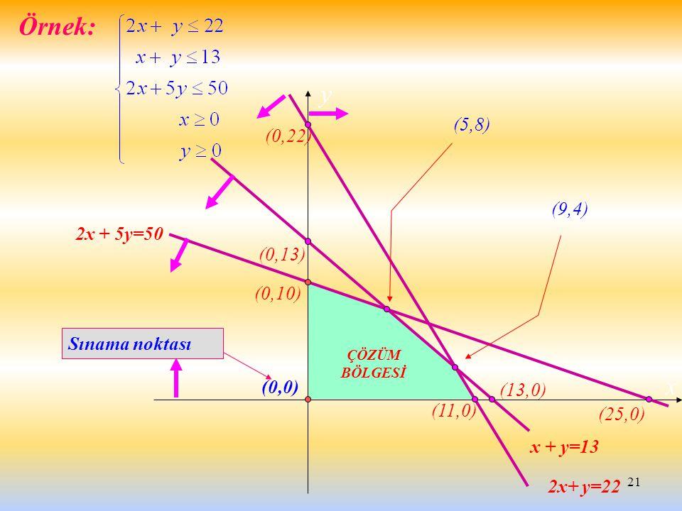 21 Örnek: x y x + y=13 2x+ y=22 2x + 5y=50 (9,4) (5,8) (0,0) Sınama noktası ÇÖZÜM BÖLGESİ (11,0) (13,0) (25,0) (0,10) (0,13) (0,22)