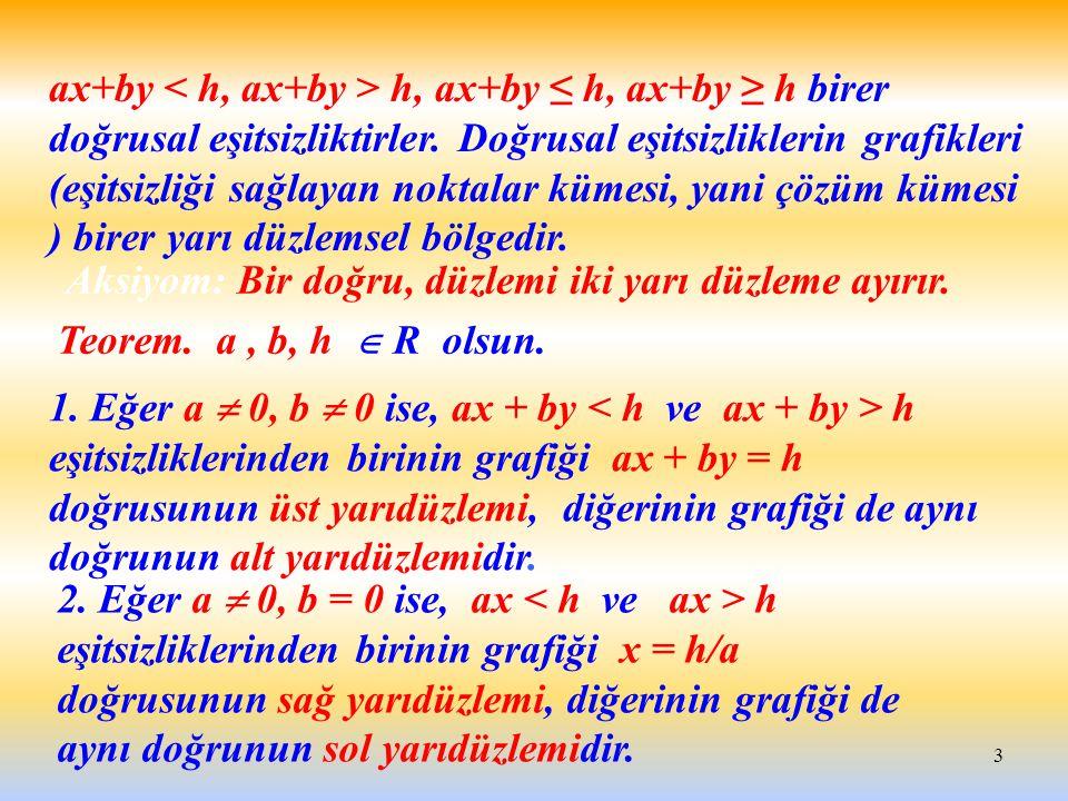 3 Teorem. a, b, h  R olsun. ax+by h, ax+by ≤ h, ax+by ≥ h birer doğrusal eşitsizliktirler. Doğrusal eşitsizliklerin grafikleri (eşitsizliği sağlayan