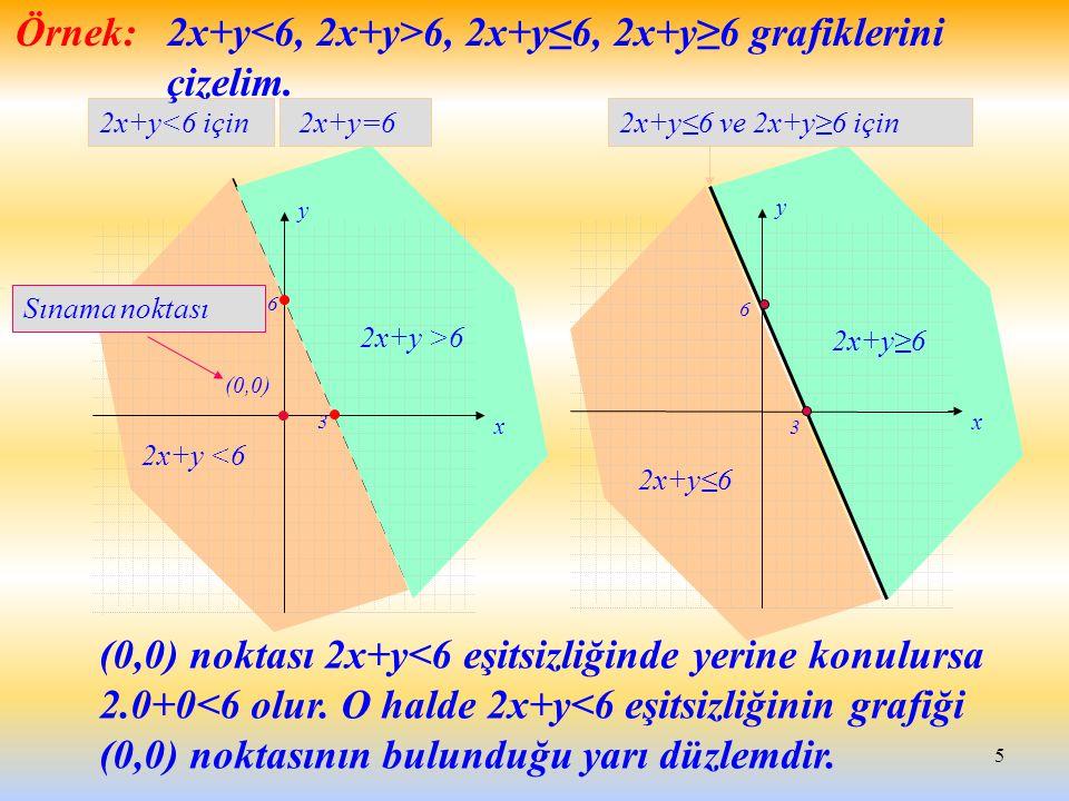 5 2x+y<6 için 2x+y <6 2x+y >6 Örnek: 2x+y 6, 2x+y≤6, 2x+y≥6 grafiklerini çizelim. (0,0) noktası 2x+y<6 eşitsizliğinde yerine konulursa 2.0+0<6 olur. O