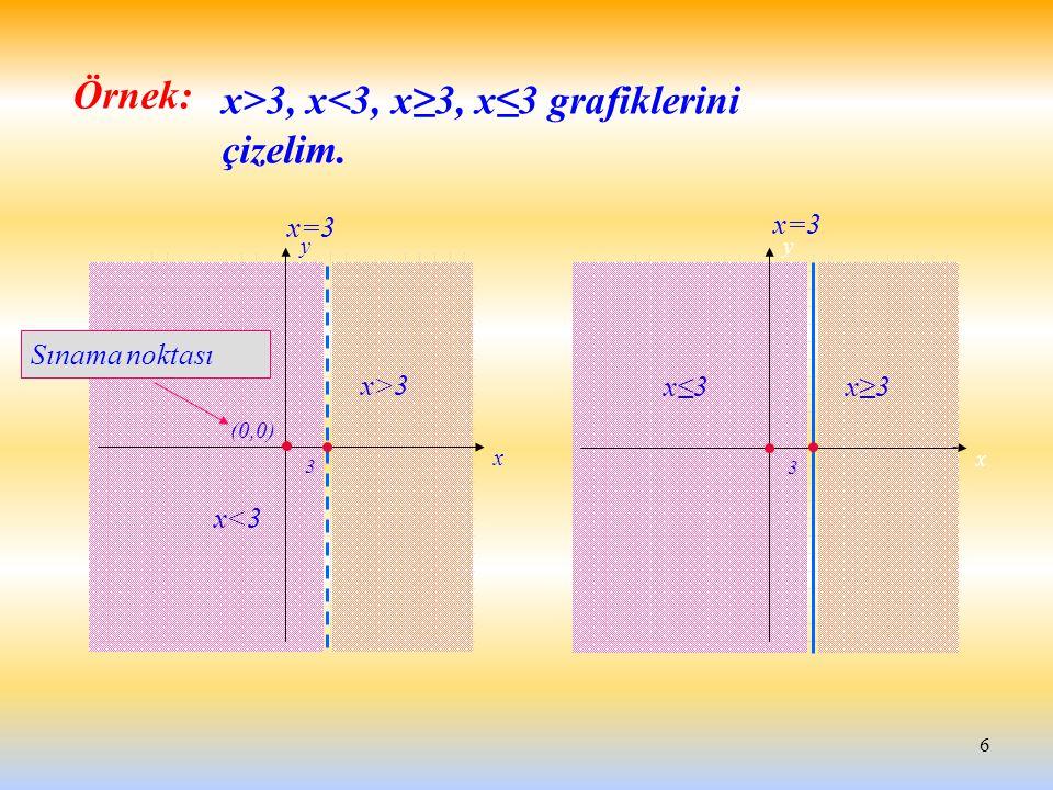 6 Örnek: x y x<3 x>3 x=3 3 x y x≤3x≥3 3 (0,0) Sınama noktası x>3, x<3, x≥3, x≤3 grafiklerini çizelim.
