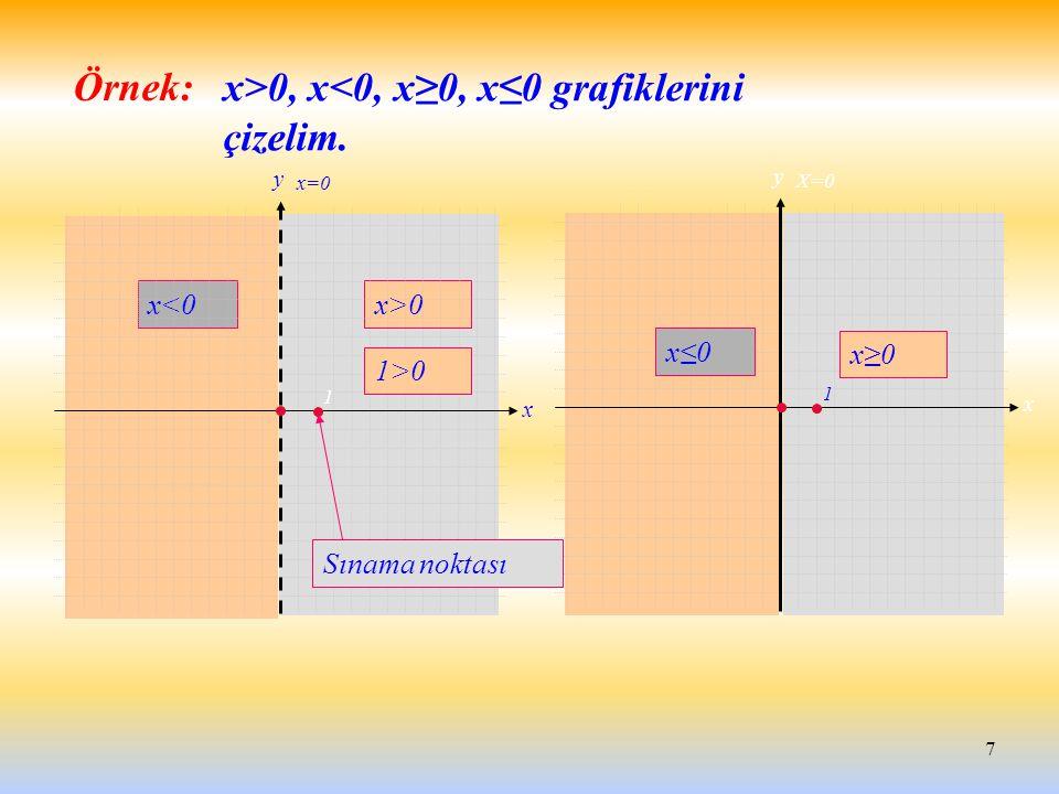 7 x<0x>0 Örnek: x y x=0 1 x≤0 x≥0 y x X=0 1 1>0 Sınama noktası x>0, x<0, x≥0, x≤0 grafiklerini çizelim.