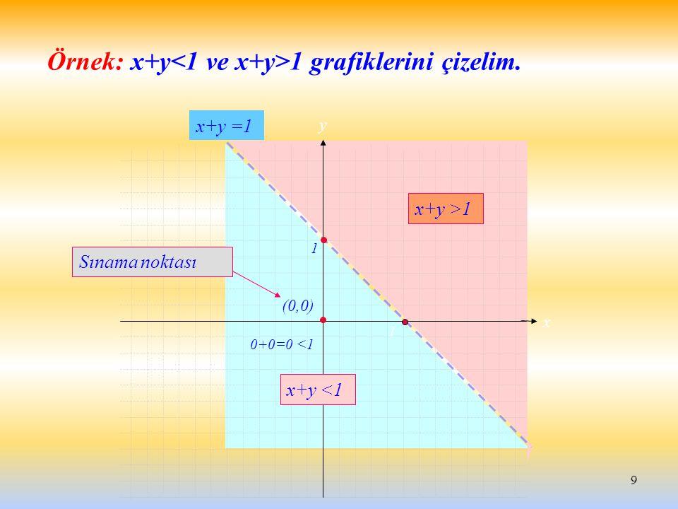 9 y x x+y =1 x+y >1 x+y <1 (0,0) Sınama noktası Örnek: x+y 1 grafiklerini çizelim. 0+0=0 <1 1 1