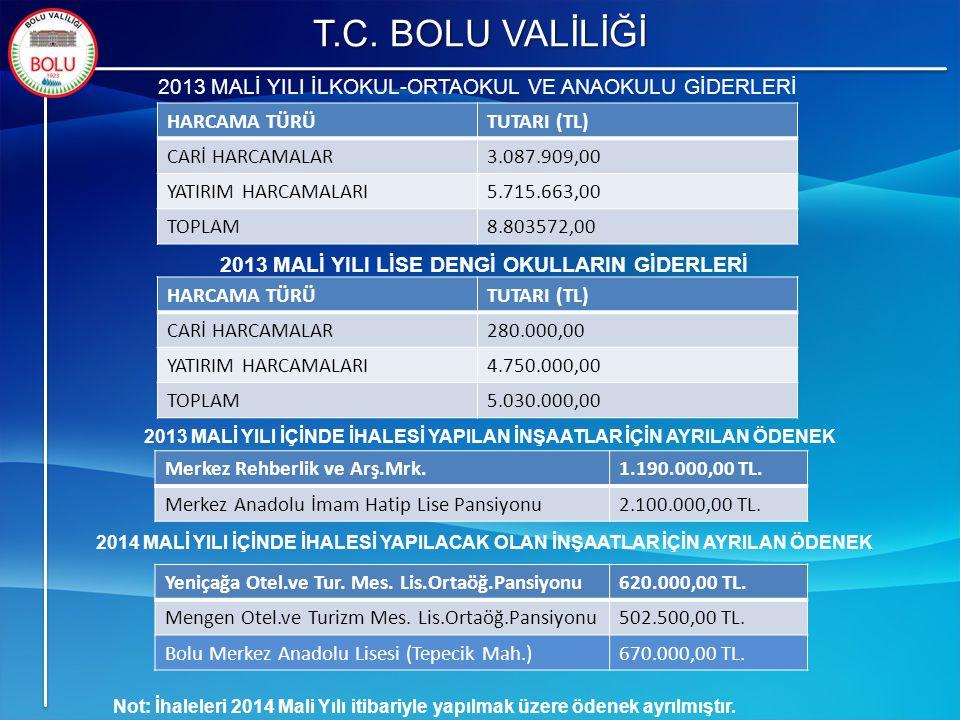 T.C. BOLU VALİLİĞİ Not: İhaleleri 2014 Mali Yılı itibariyle yapılmak üzere ödenek ayrılmıştır. HARCAMA TÜRÜTUTARI (TL) CARİ HARCAMALAR3.087.909,00 YAT