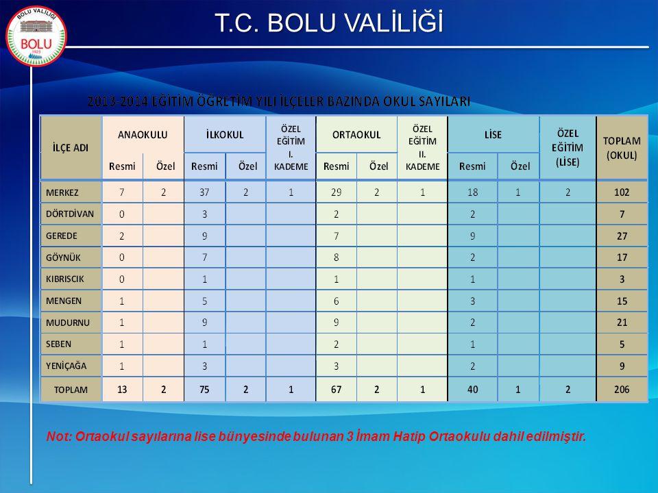 T.C. BOLU VALİLİĞİ Not: Ortaokul sayılarına lise bünyesinde bulunan 3 İmam Hatip Ortaokulu dahil edilmiştir.
