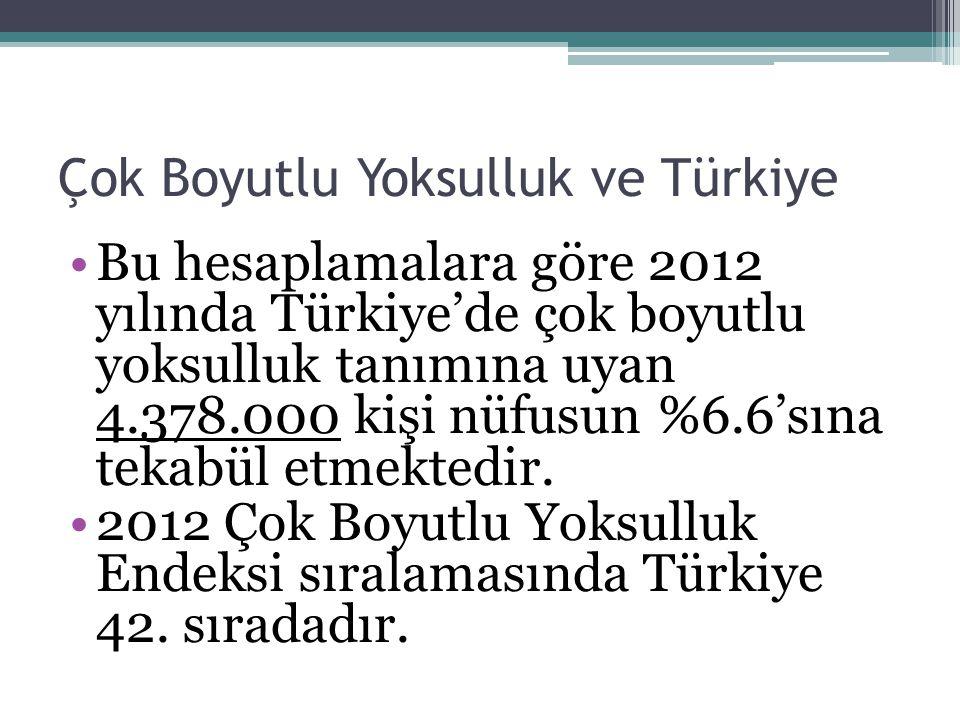 Çok Boyutlu Yoksulluk ve Türkiye Bu hesaplamalara göre 2012 yılında Türkiye'de çok boyutlu yoksulluk tanımına uyan 4.378.000 kişi nüfusun %6.6'sına te